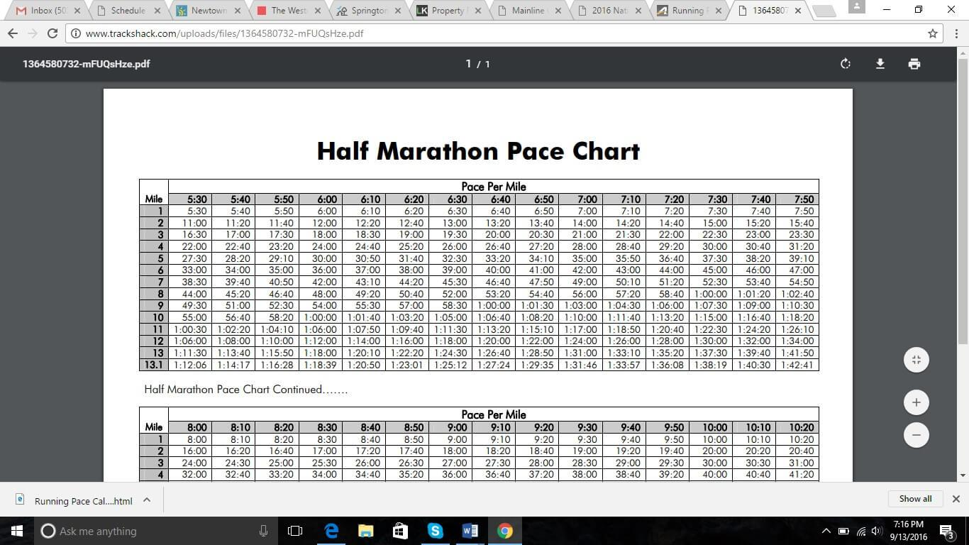 The StepbyStep Guide on How to Hit Your Half Marathon Pace – Half Marathon Pace Chart