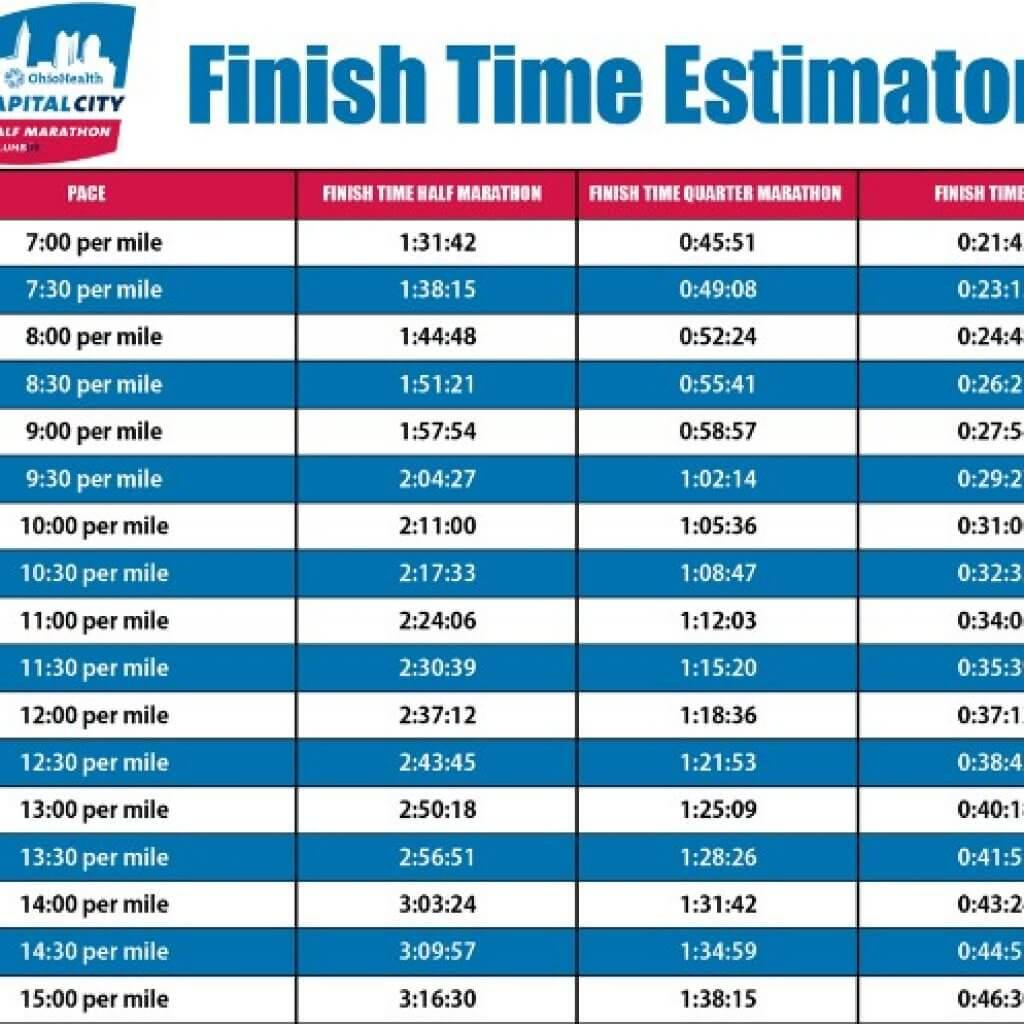 marathon times chart: Running a half marathon want to estimate your time here s how