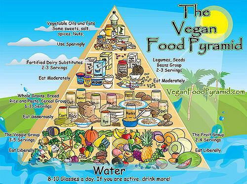 vegan-pyramid