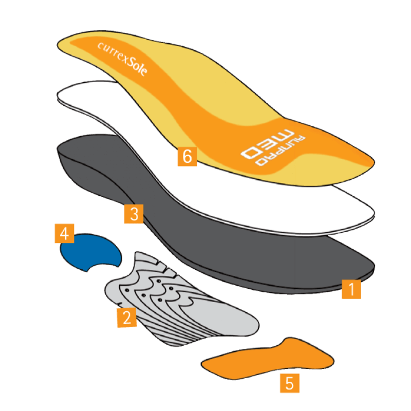 CurrexSole RunPro Insoles