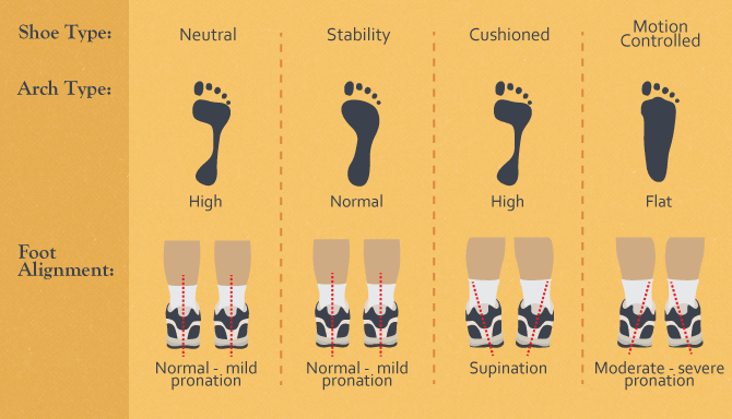Neutral, Stability or Motion-Controlled Shoes