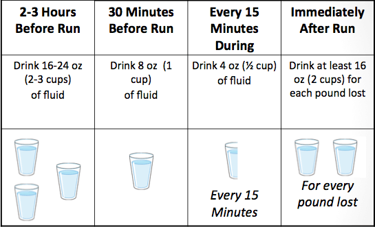 hydration and runners